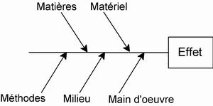 diagramme ishikawa arrêtes de poisson